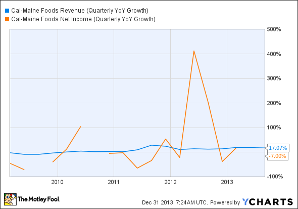 CALM Revenue and Net Income (Quarterly YoY Growth) Chart