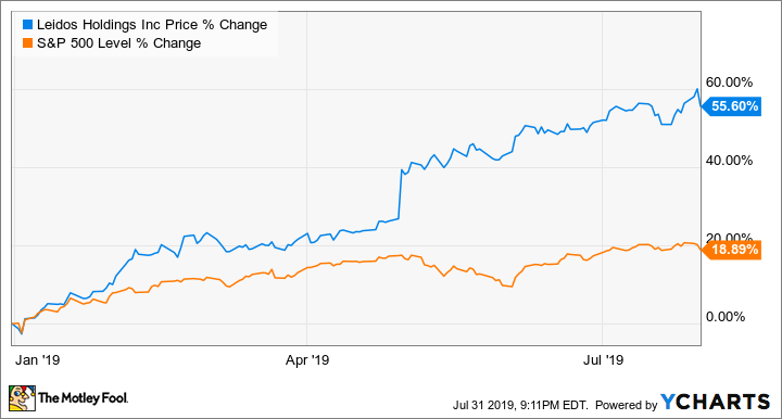 Already an Industry Leader, Leidos Looks to Break Out