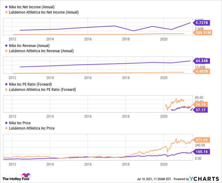 NKE Net Income (Yearly) Graph