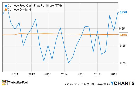 CCJ Free Cash Flow Per Share (TTM) Chart
