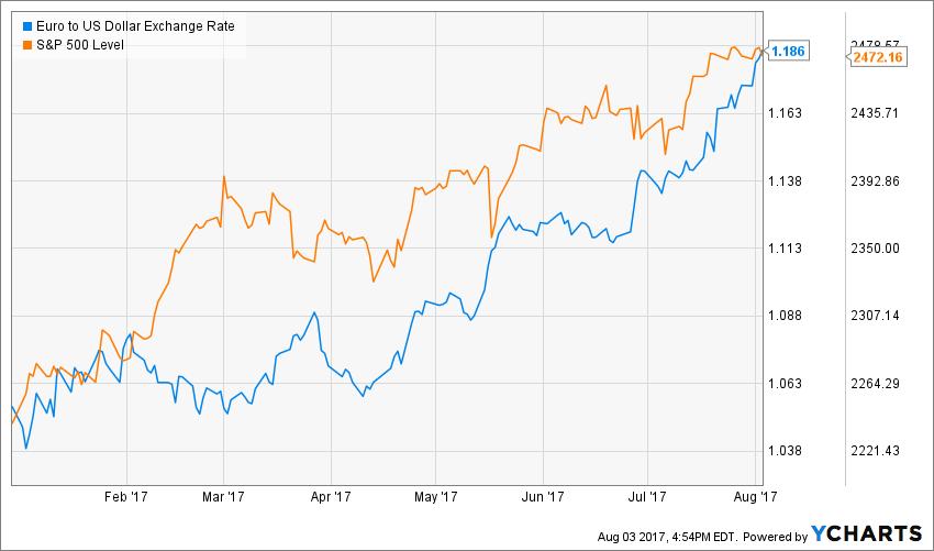 Euro to US Dollar Exchange Rate Chart