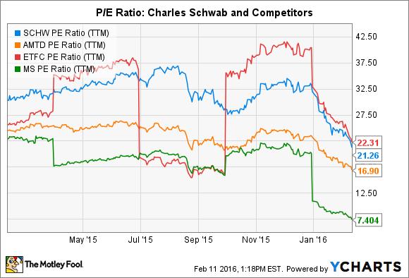 SCHW PE Ratio (TTM) Chart