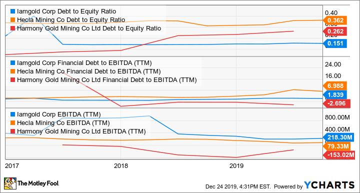 IAG Debt to Equity Ratio Chart