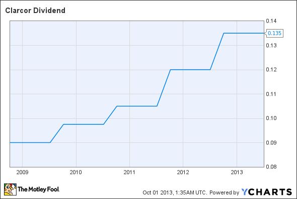 CLC Dividend Chart