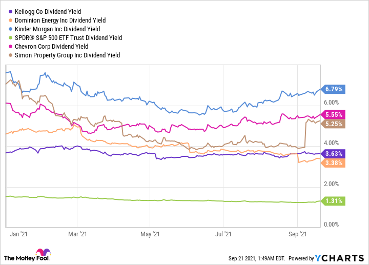 K Dividend Yield Chart