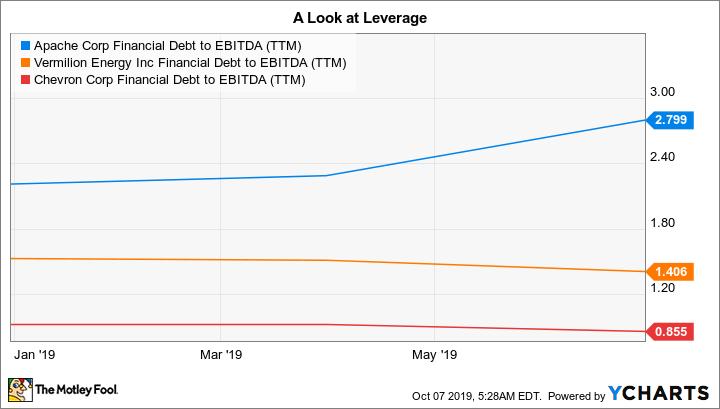 APA Financial Debt to EBITDA (TTM) Chart