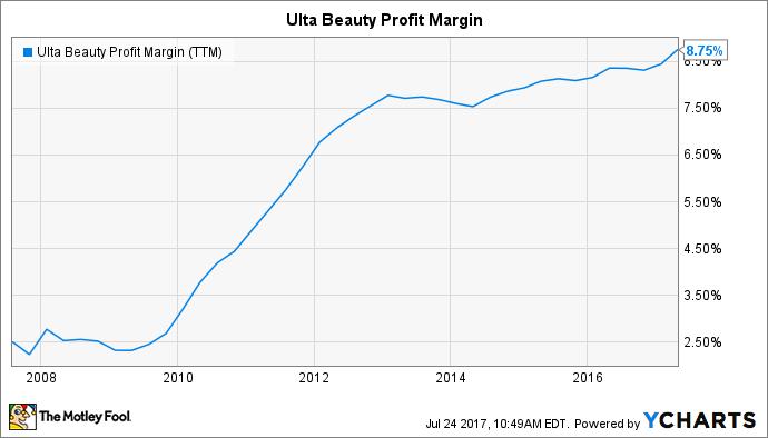 ULTA Profit Margin (TTM) Chart