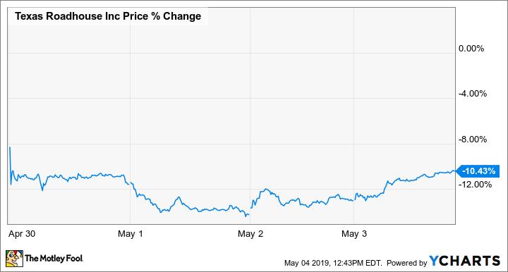 TXRH Price Chart