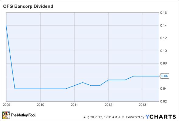 OFG Dividend Chart