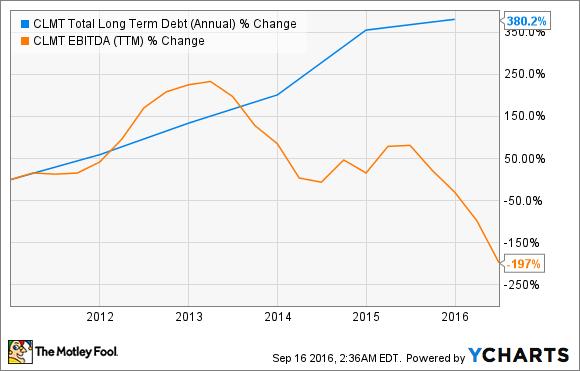 CLMT Total Long Term Debt (Annual) Chart