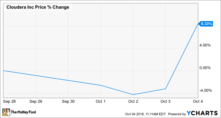 Why Cloudera Inc Stock Gained 176 In September Nasdaq