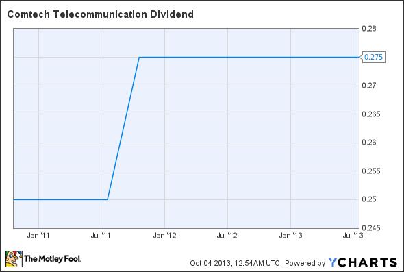 CMTL Dividend Chart