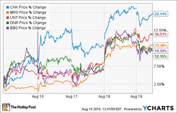 Marathon Oil Stock Quote Classy Marathon Oil Stock Quote Adorable Oil And Gas Stock Roundup Oil