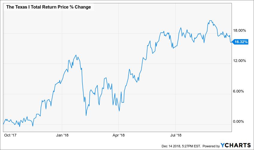 BIGTX Total Return Price Chart