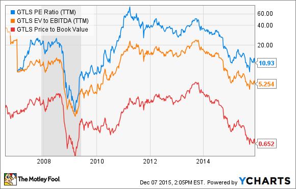 GTLS PE Ratio (TTM) Chart