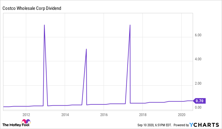 COST Dividend Chart