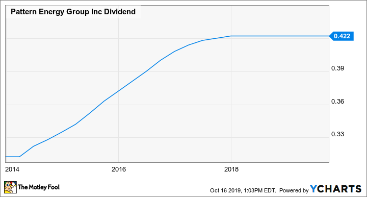 PEGI Dividend Chart