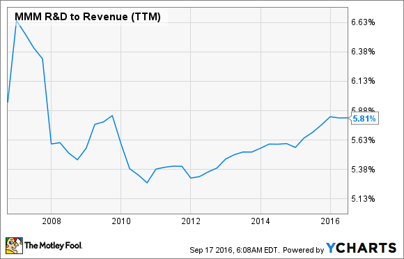 MMM R&D to Revenue (TTM) Chart