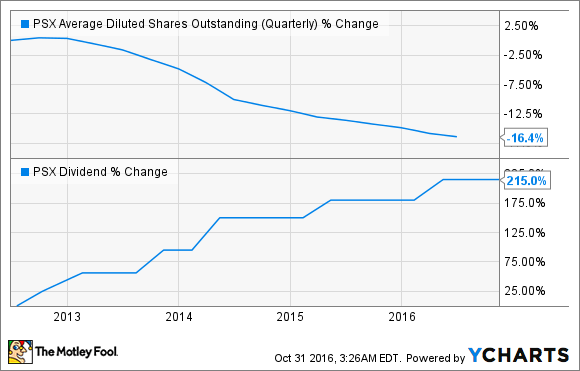 PSX Average Diluted Shares Outstanding (Quarterly) Chart