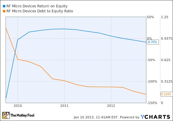 RFMD Return on Equity Chart