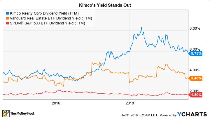 KIM Dividend Yield (TTM) Chart