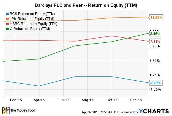 BCS Return on Equity (TTM) Chart