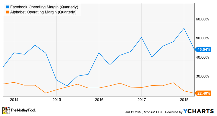 FB Operating Margin (Quarterly) Chart