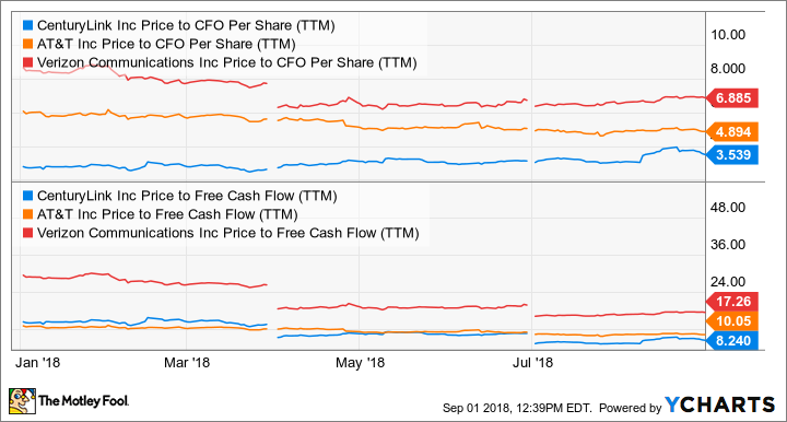 CTL Price to CFO Per Share (TTM) Chart