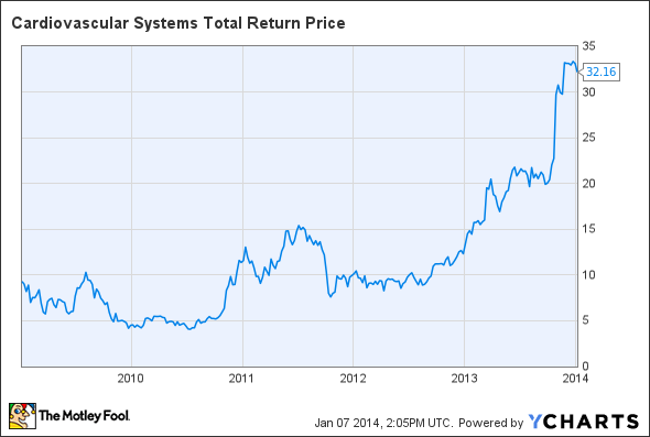 CSII Total Return Price Chart