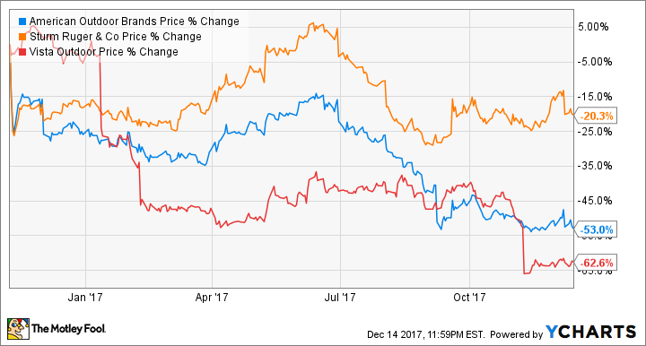 Gun Stocks What To Watch In 2018 The Motley Fool