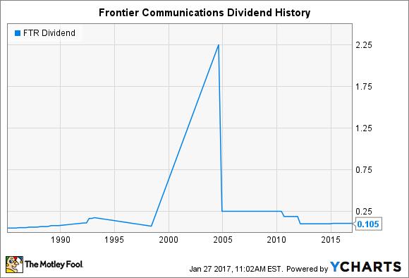 FTR Dividend Chart