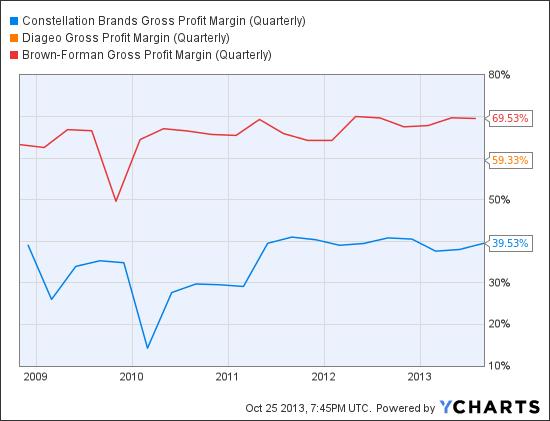 STZ Gross Profit Margin (Quarterly) Chart