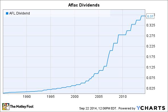 AFL Dividend Chart