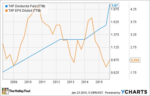 TAP Dividends Paid (TTM) Chart