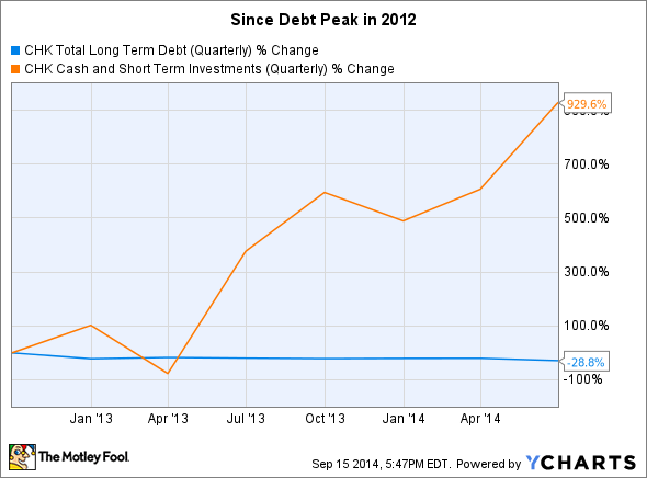 CHK Total Long Term Debt (Quarterly) Chart