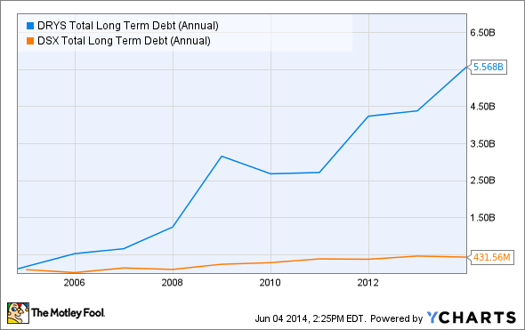 DRYS Total Long Term Debt (Annual) Chart