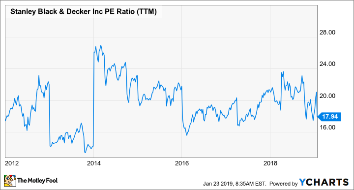 SWK PE Ratio (TTM) Chart