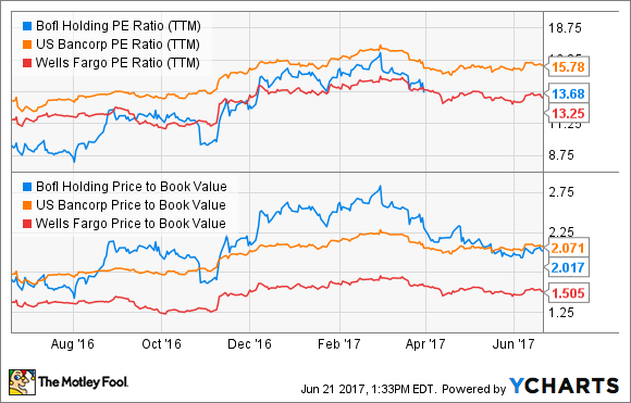 BOFI PE Ratio (TTM) Chart