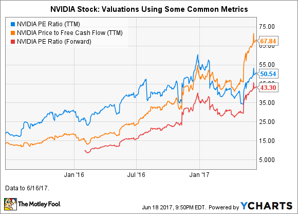 NVDA PE Ratio (TTM) Chart