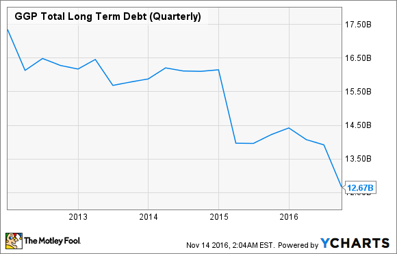 GGP Total Long Term Debt (Quarterly) Chart