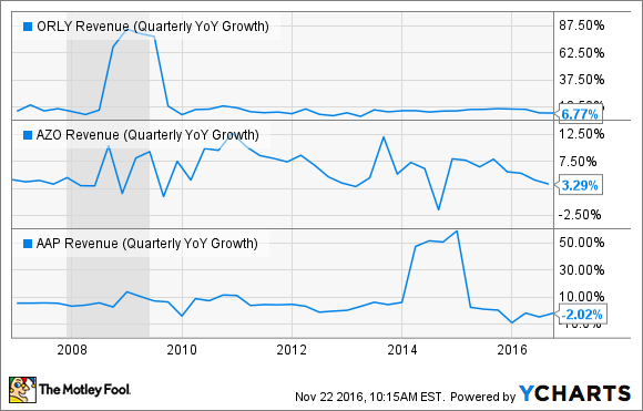 ORLY Revenue (Quarterly YoY Growth) Chart