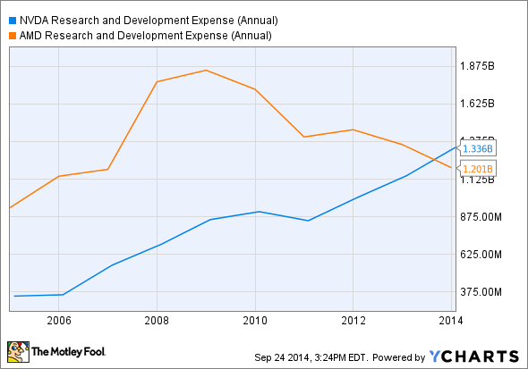 NVDA Research and Development Expense (Annual) Chart