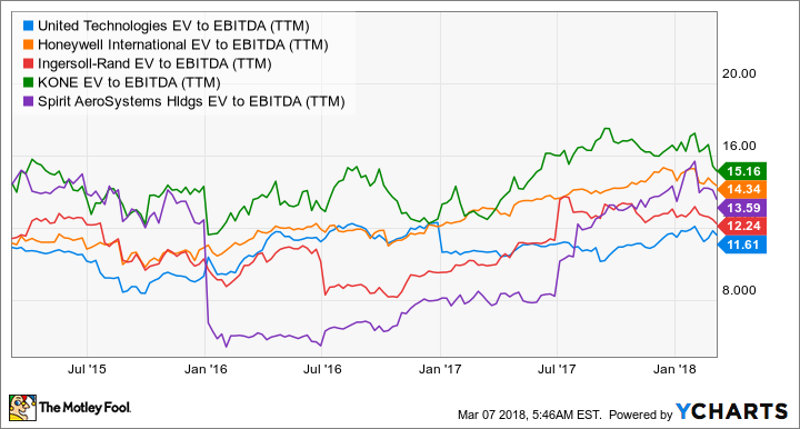 UTX EV to EBITDA (TTM) Chart