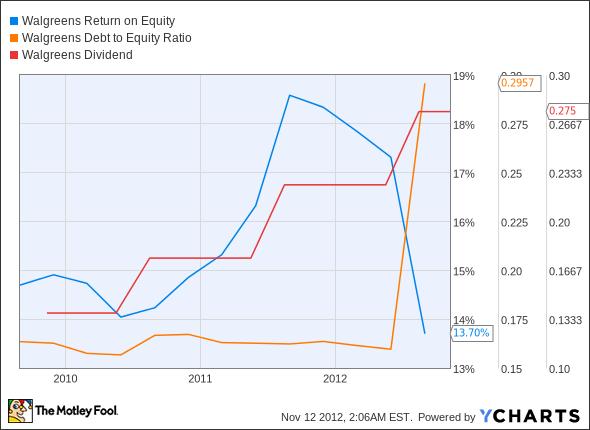 WAG Return on Equity Chart