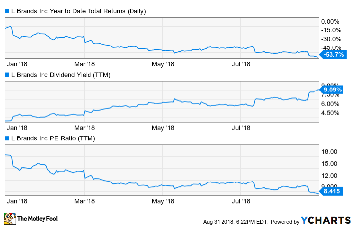 LB Year to Date Total Returns (Daily) Chart