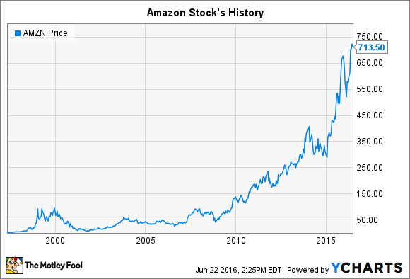 Amazon Stock Latest News Images And Photos Crypticimages