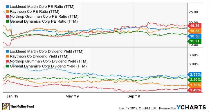 LMT PE Ratio (TTM) Chart