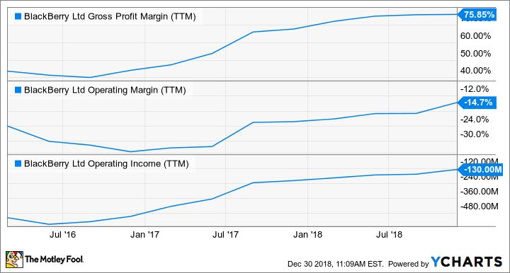 BB Gross Profit Margin (TTM) Chart
