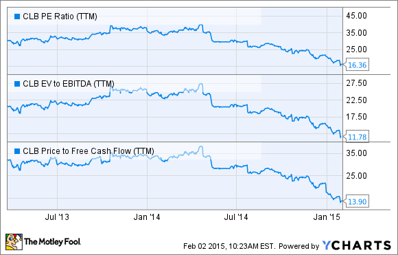 CLB PE Ratio (TTM) Chart