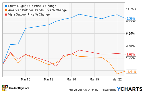 Why Is Sturm Ruger Amp Company Stock Surging The Motley